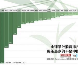 全球喝茶最多的不是中国
